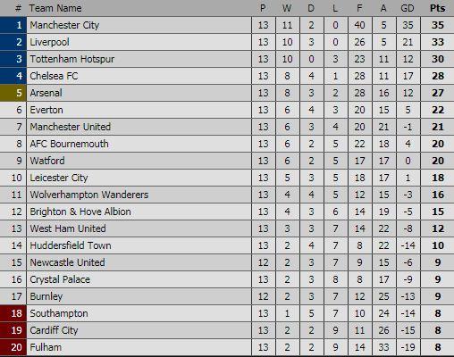 Klasemen Liga Inggris Pekan 13