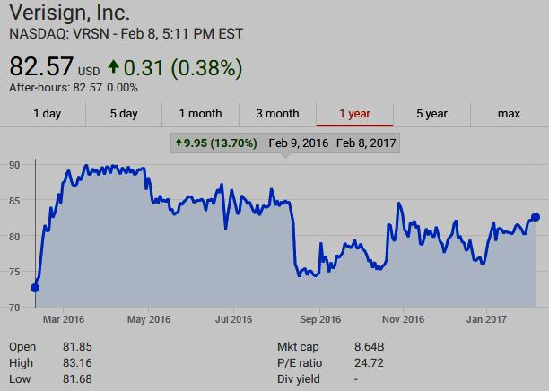 $VRSN UP 13.70% Feb 9, 2016 - Feb 8, 2017