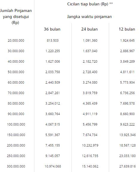 Tabel Pinjaman KTA DBS