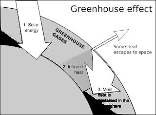 Efek Rumah kaca