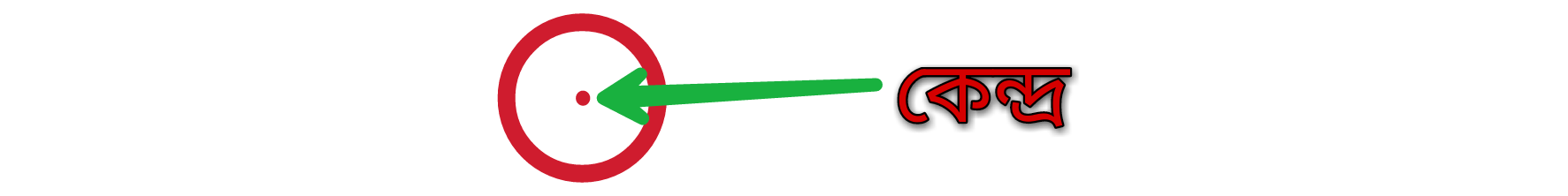 বৃত্ত কি, কাকে বলে, বৃত্তের সূত্র, পরিধি বা পরিসীমা, বৃত্তের ক্ষেত্রফল নির্ণয়ের সূত্র, ব্যাস ও ব্যাসার্ধ, বৃত্তের বৈশিষ্ট্য, জ্যা, বৃত্তচাপ ও বৃত্তকলা