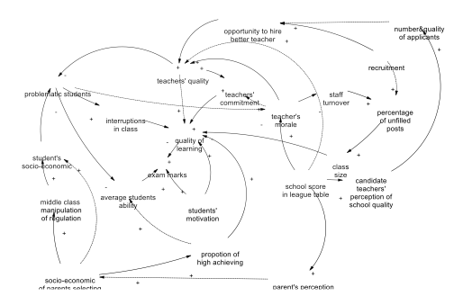 Understanding society causal diagrams and causal mechanisms here is a complex graphical representation of a process understood in terms of causal mechanisms from mcginnes and elandy unintended behavioural ccuart Gallery