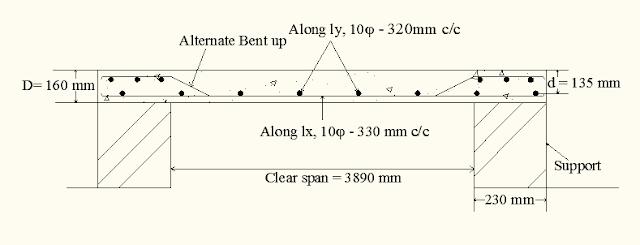 Two way slab reinforcement detail drawings