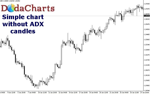 simple EURUSD chart without ADX candles