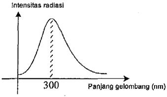 intensitas radiasi