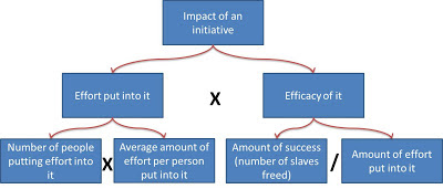 Framework for impact of an initiative for putting the National Human Trafficking Hotline on Backpage