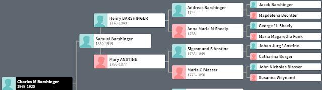 Barshinger family tree