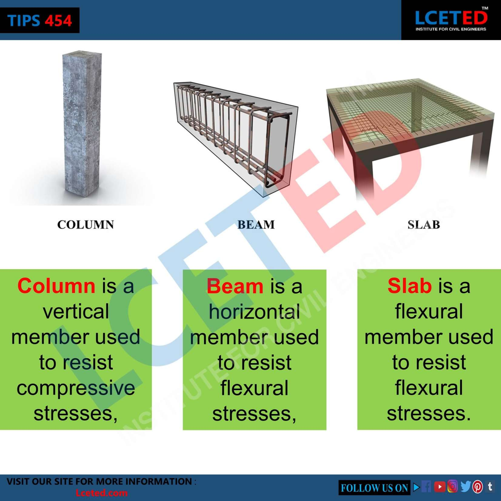 WHAT IS BEAM, COLUMN AND SLAB