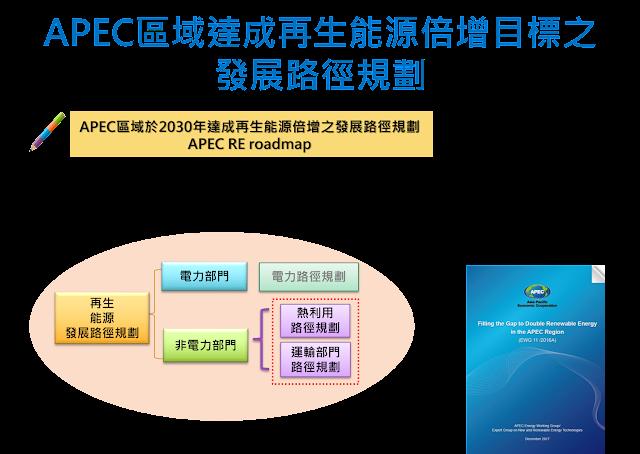 [內部讀書會]20190703_APEC能源供需展望與APEC再生能源運輸部門發展路徑