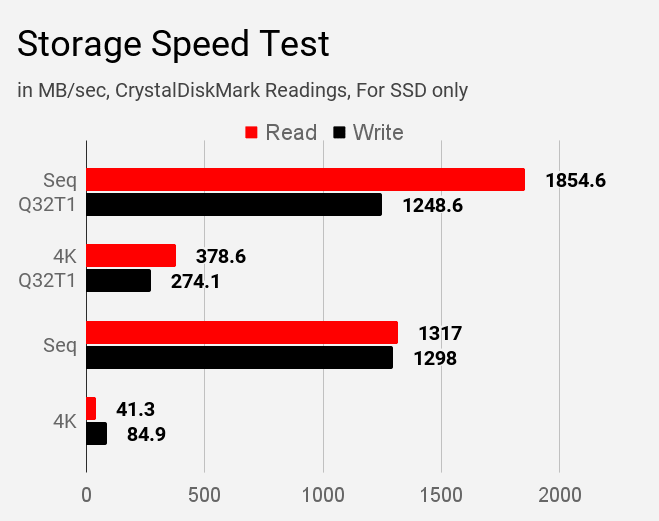 Dell Inspiron 3593 SSD Storage speed test results using CrystalDiskMark tool.