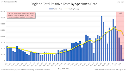 100121 RP131 on Twitter cases by specimen date England