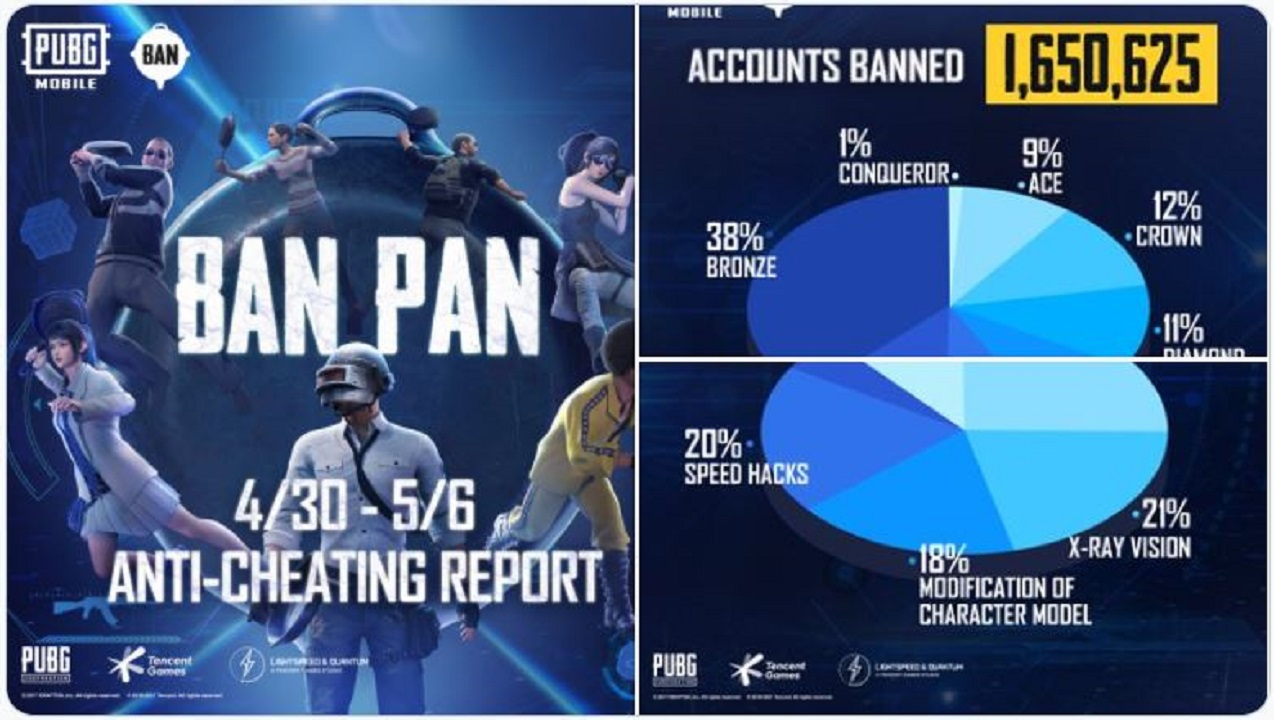 PUBG Mobile 33 BAN PAN Report is Here: Read here for more details