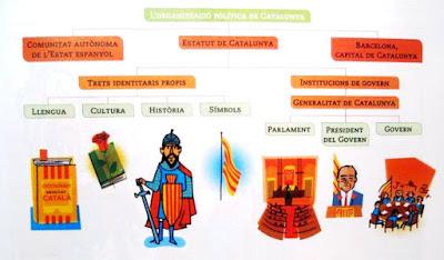 Cataluña, Educación, Adoctrinamiento, Libros