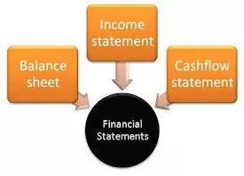 The concept of Cash flow statement, income statement &  what is difference between Cash flow & net income