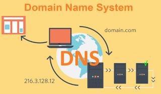 Cosa è DNS