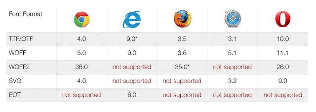 Kemampuan berbagai jenis browser untuk mendukung jenis format font yang berbeda