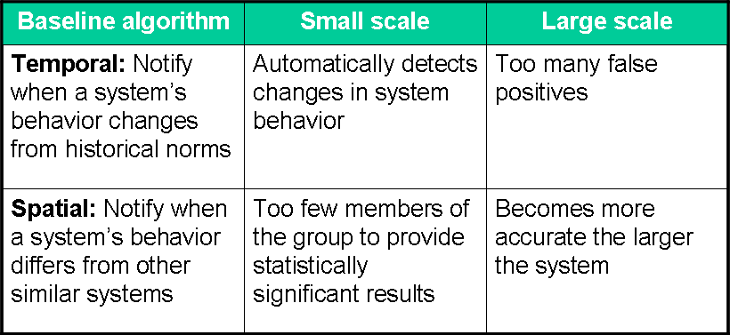 sFlow: Real-time baseline anomaly detection