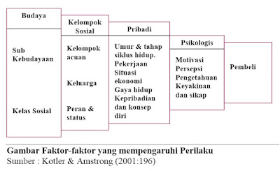 Gambar Faktor-faktor yang mempengaruhi Perilaku