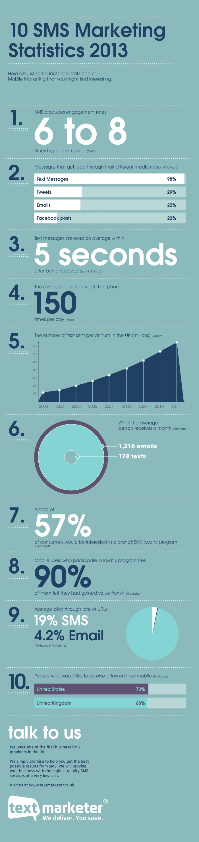 10-Mobile-Marketing-Statistics-2013 #Infographic