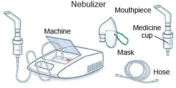 nebulization procedure steps