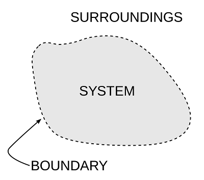 What is System in thermodynamics?
