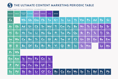 Content Marketing Periodic Table