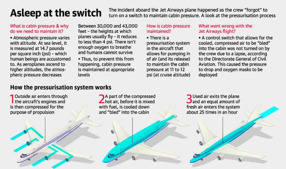 Airways cabin pressure drop