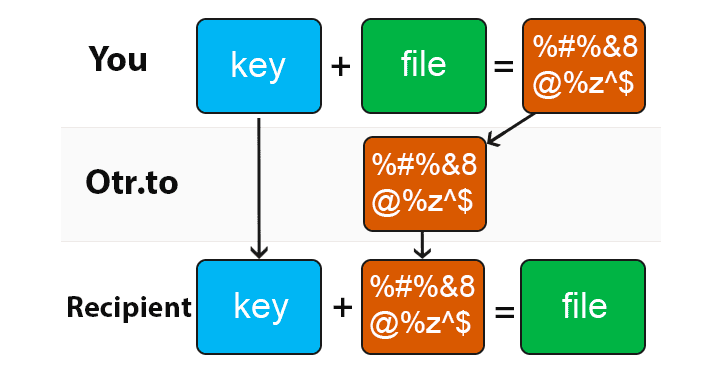 secure-file-share