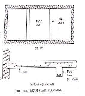 Reinforced Cement Concrete Floors.Reinforced Cement Concrete, Concrete Floors, types of Floors, Per-cast Concrete Floors, Simple R.C.C. slab Flooring,