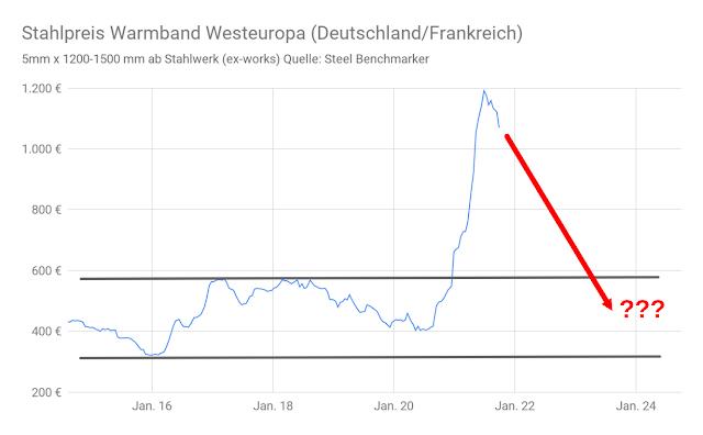 Stahlpreisentwicklung Euro je 1000 kg 2015-2021 grafische Darstellung mit Prognose-Pfeil bis 2023