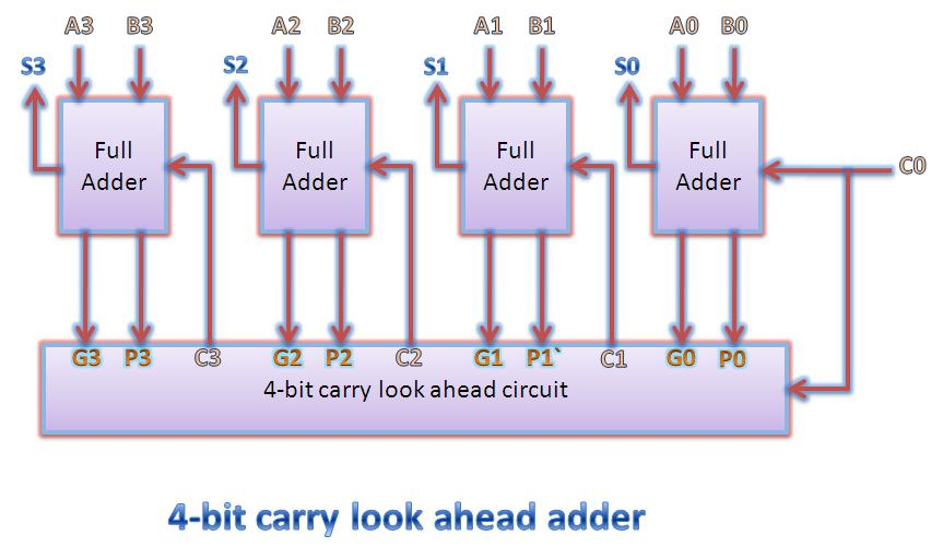Carry look ahead adder truth table vlsi n eda 4 bit carry look ahead adder block diagram ccuart Image collections