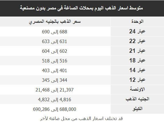 اسعار الذهب اليوم فى مصر Gold الاثنين 10 سبتمبر 2018