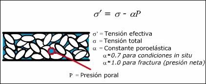 Introducción a la Mecánica de Roca aplicada al Fracturamiento Hidráulico - Esquemático del esfuerzo efectivo en la formación