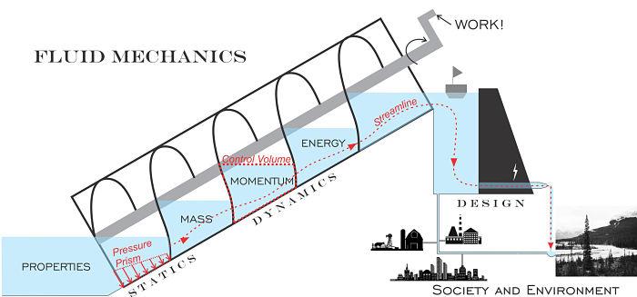 DIbujo explicativo de la mecánica de fluidos
