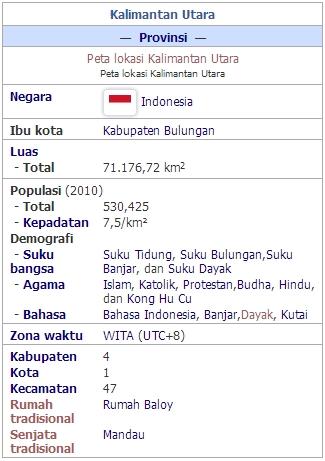 Provinsi Kalimantan Utara Sebagai Provinsi Ke 34 Indonesia