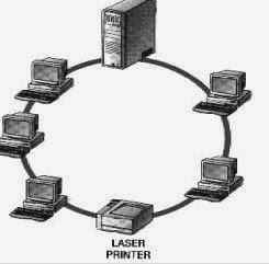 Jenis dan Macam Macam Jaringan Komputer