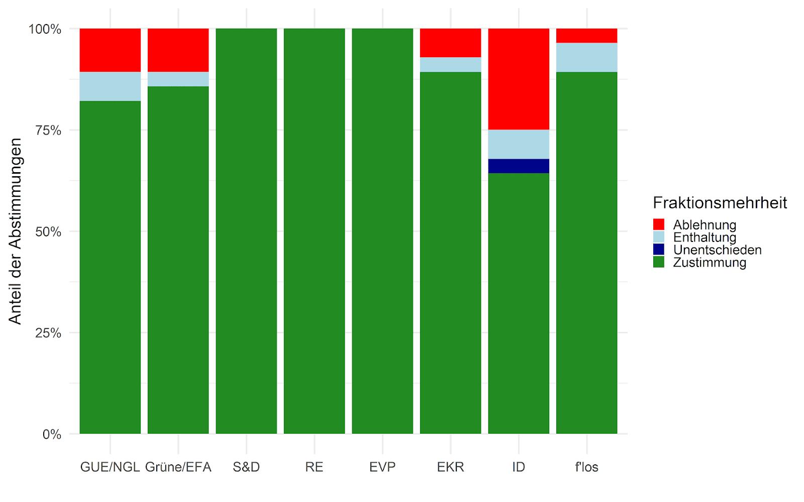 Mehrheitspositionen der Fraktionen bei Corona-Abstimmungen.