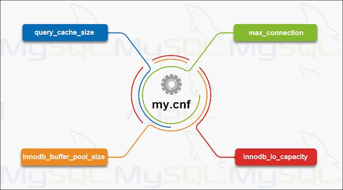 my.ini File for Large Size in MySql
