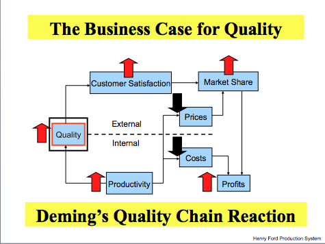 deming chain reaction diagram peugeot 306 glow plug relay wiring zarbo on lean in healthcare the business case for change according to quality is not a state be achieved but rather an ongoing company wide effort at continual improvement
