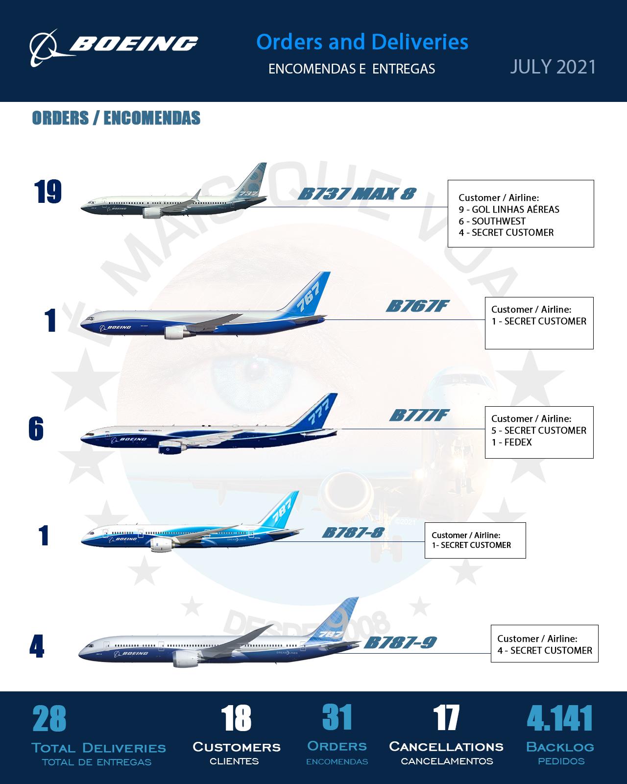 INFOGRÁFICO • Encomendas e Entregas Aeronaves Comerciais da Boeing – Julho 2021