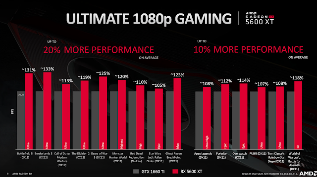 Radeon RX 5600 XT Launched