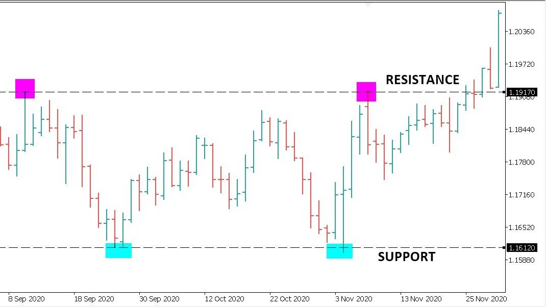 identifikasi support dan resistance dengan garis horizontal