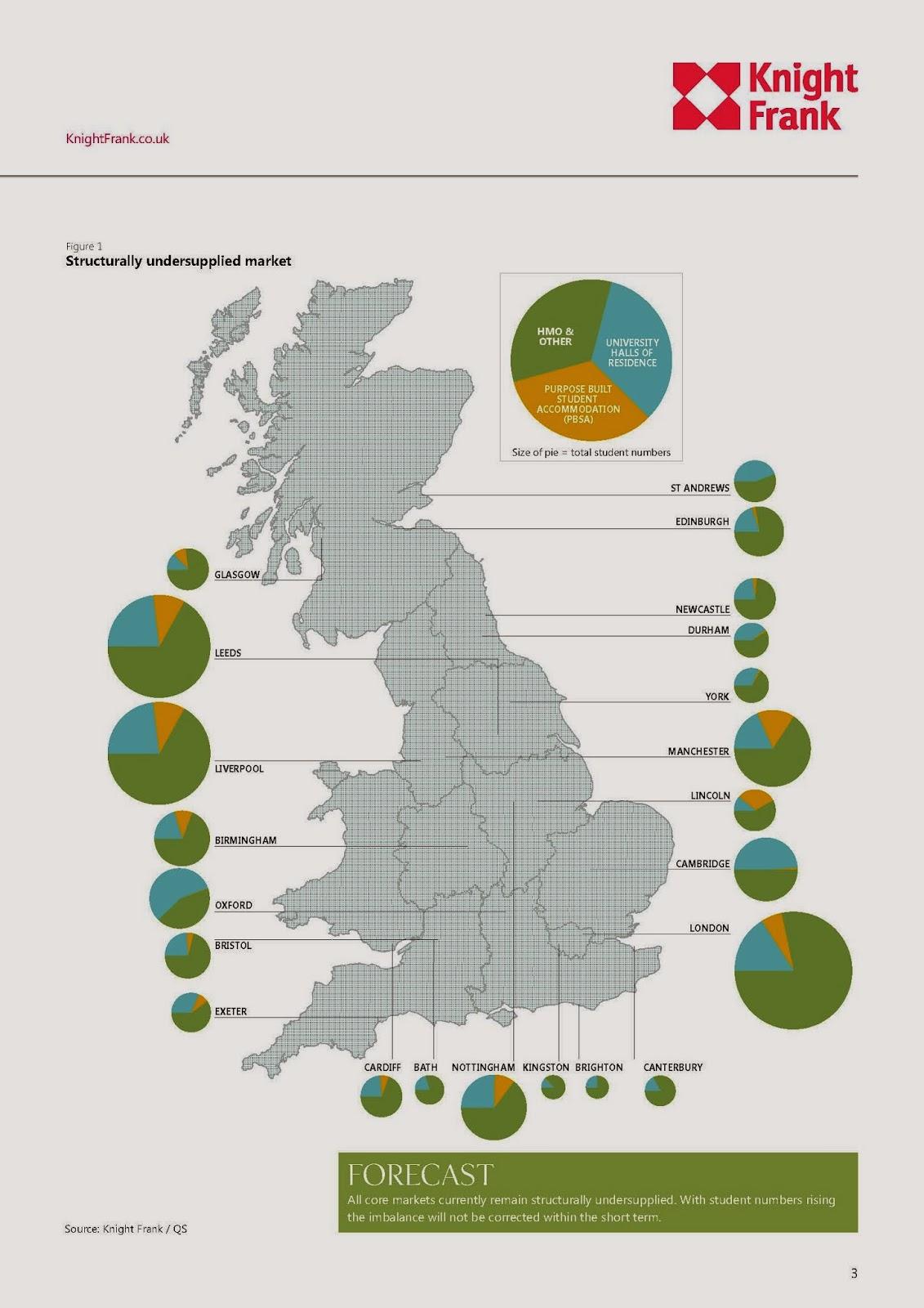 英國學生宿舍投資市場2014年預估資料