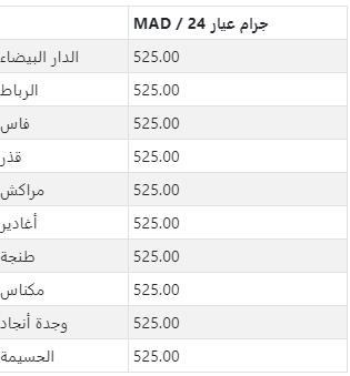 سعر الذهب في كبرى مدن المغرب