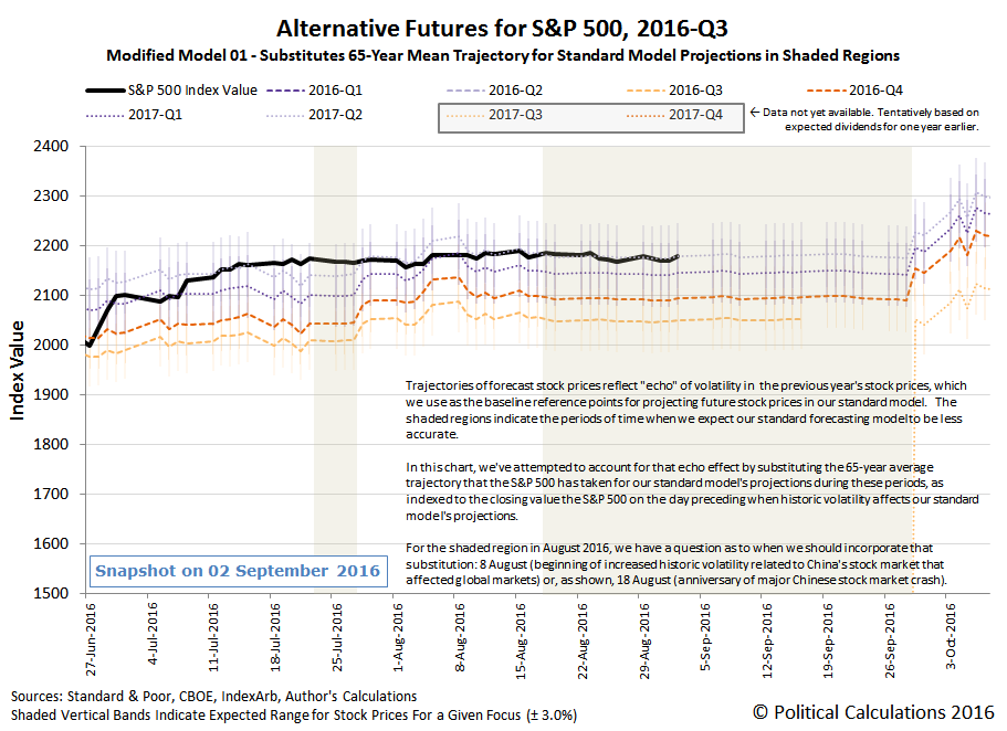 Alternative Futures - S&P 500 - 2016Q3 - Modified Model 01 - Snapshot on 2016-09-02