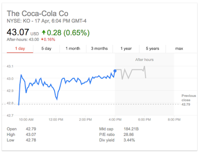 Market snapshot of Coca-Cola stock on NYSE