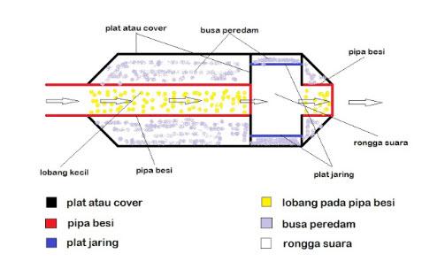 Cara Membuat Suara Knalpot Motor Ngebass