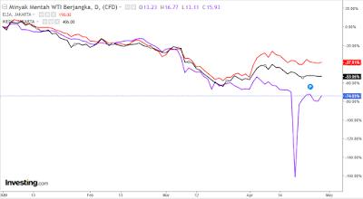 harga minyak kembali menguat, harga saham medc dan elsa