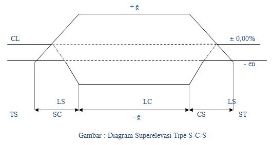 Civil engineering perencanaan alinemen horizontal 3 lengkung spiral spiral s s ccuart Images