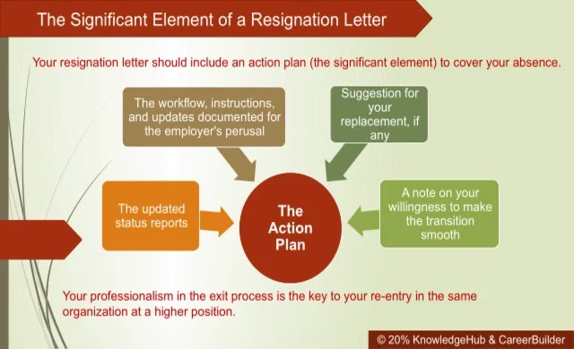 Have you ever thought of writing an impressive resignation letter? Here is the clue. Your resignation letter should include an action plan (the significant element) to cover your absence.